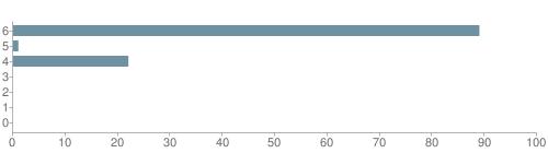 Chart?cht=bhs&chs=500x140&chbh=10&chco=6f92a3&chxt=x,y&chd=t:89,1,22,0,0,0,0&chm=t+89%,333333,0,0,10|t+1%,333333,0,1,10|t+22%,333333,0,2,10|t+0%,333333,0,3,10|t+0%,333333,0,4,10|t+0%,333333,0,5,10|t+0%,333333,0,6,10&chxl=1:|other|indian|hawaiian|asian|hispanic|black|white